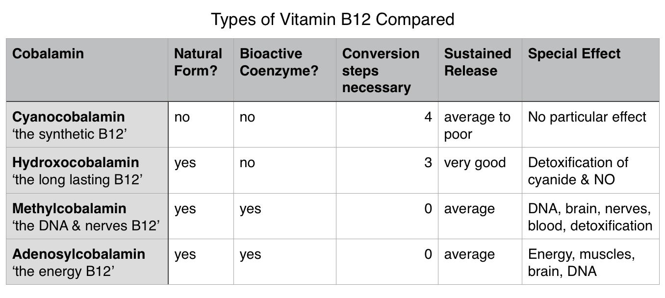 Vitamin B12 forms the active ingredients of cyanocobalamin, hydroxocobalamin, methylcobalamin and adenosylcobalamin in comparison. Effects and differences.